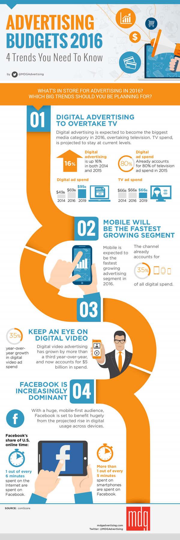 tendencias-publicidad-online-donde-invertir-infografia