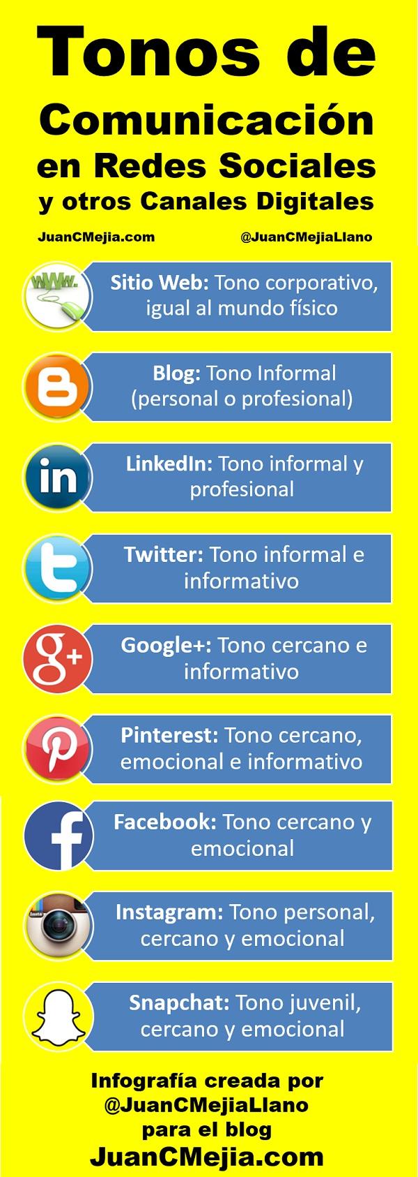 infografia-plan-comunicacion-redes-sociales