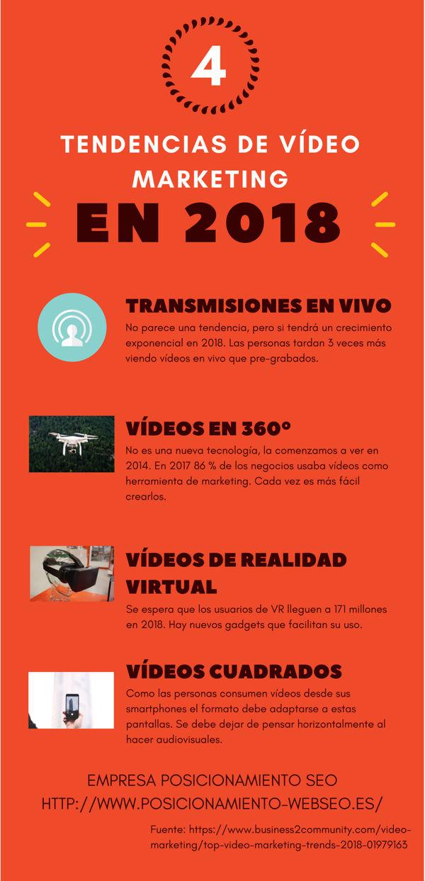 cómo desarrollar una estrategia de vídeo marketing exitosa infografia