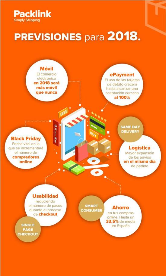 tendencias de ecommerce infografia