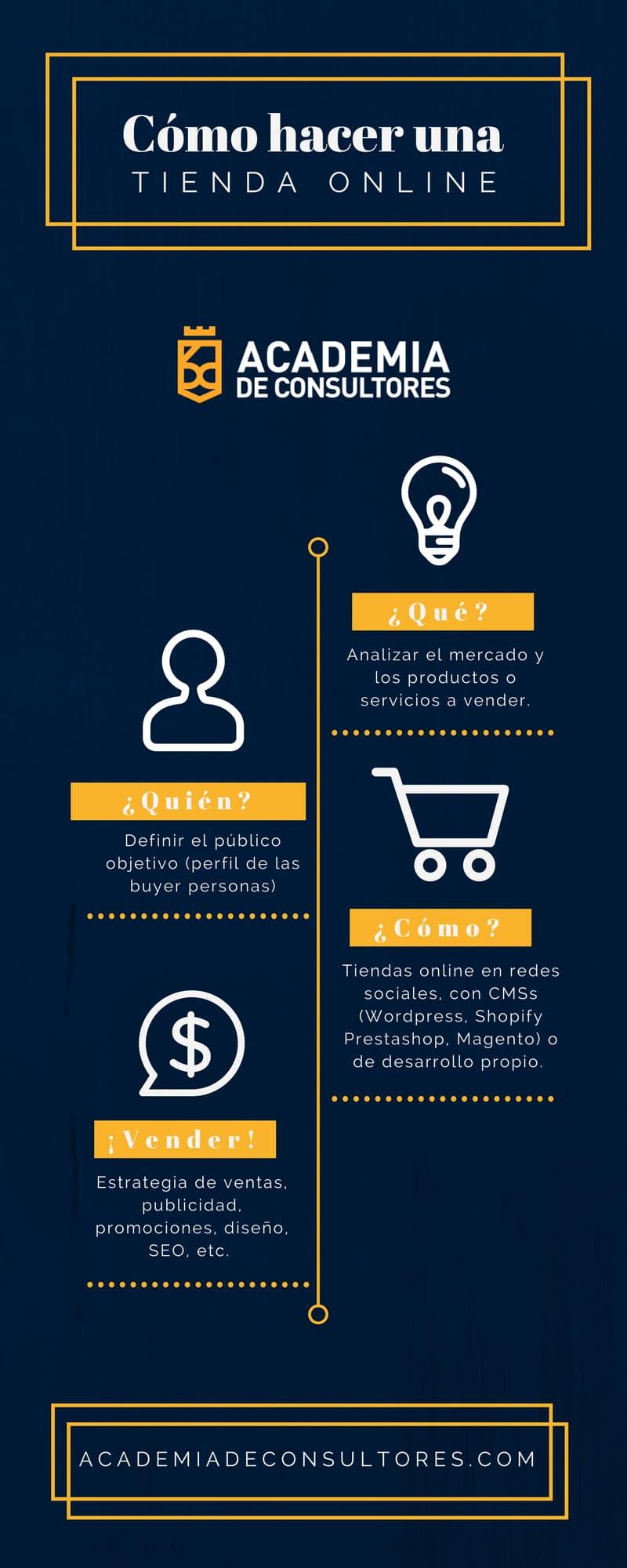 Como montar un negocio Online en España infografia