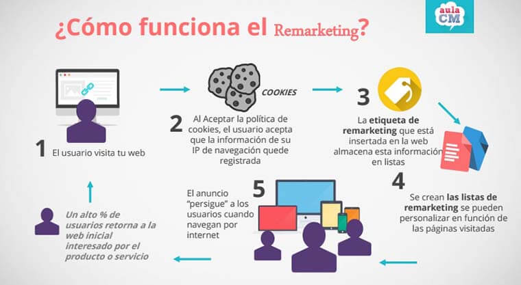 proceso de remarketing infografia