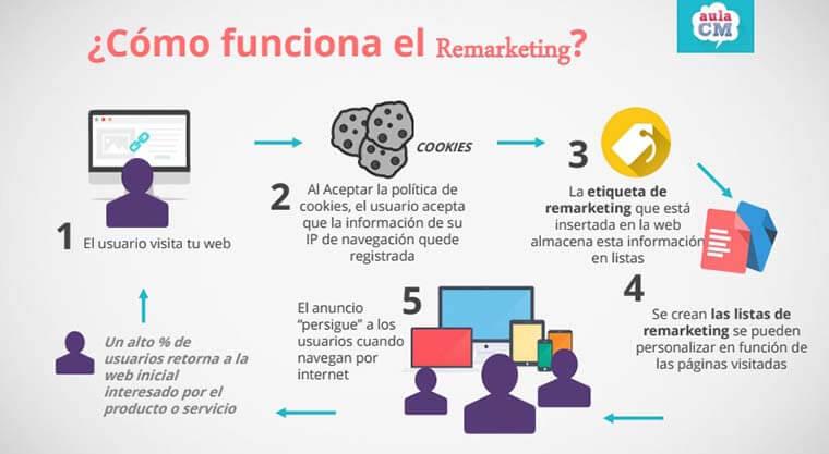 proceso de remarketing infografia