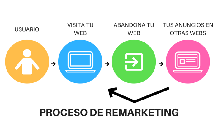 proceso remarketing